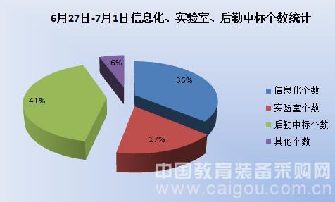 暑假来临 教育装备市场采购量大幅增长
